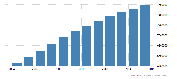 nigeria population ages 4 6 male wb data