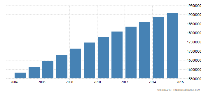 nigeria population ages 6 9 total wb data