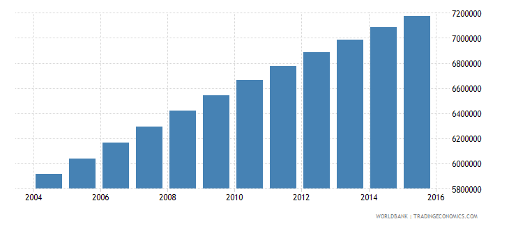 nigeria population ages 7 9 male wb data