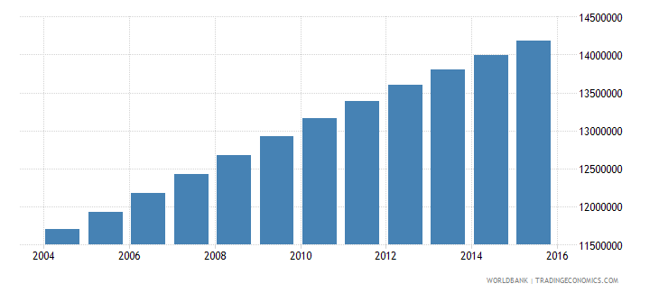 nigeria population ages 7 9 total wb data