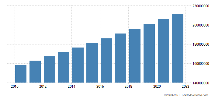 nigeria population total wb data
