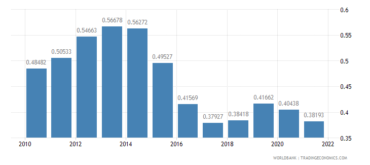 nigeria ppp conversion factor gdp to market exchange rate ratio wb data