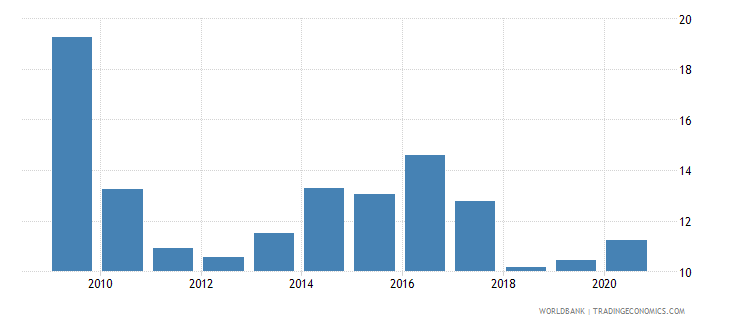 nigeria private credit by deposit money banks to gdp percent wb data