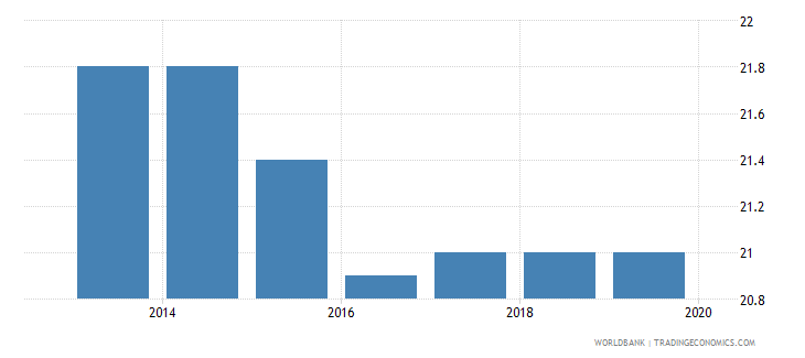 nigeria profit tax percent of commercial profits wb data