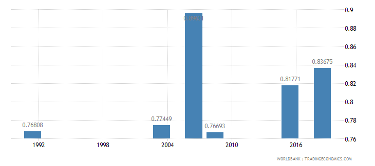 nigeria ratio of young literate females to males percent ages 15 24 wb data