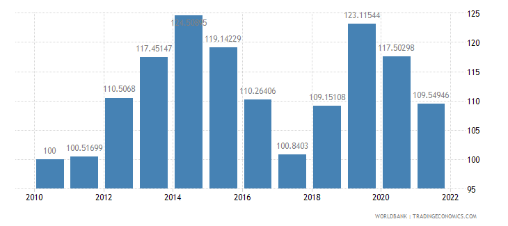 nigeria real effective exchange rate index 2000  100 wb data
