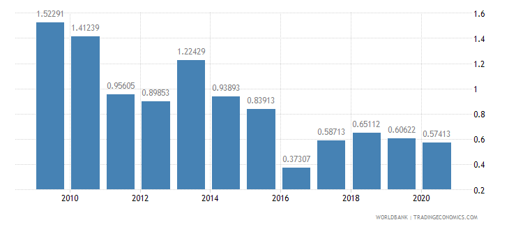 nigeria stocks traded total value percent of gdp wb data