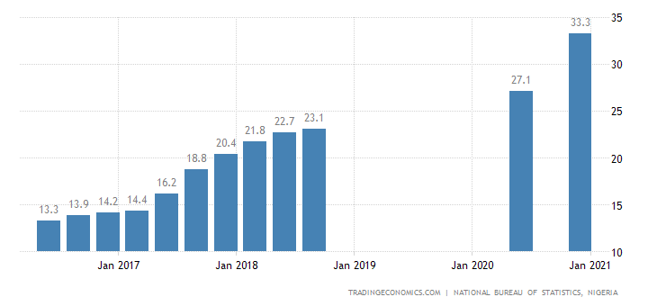 nigerian economy and the national uneployment Organised labour yesterday, yesterday warned that the latest unemployment report released by the national bureau of statistics, nbs, showing that 753 million out of nigeria's labour force of 8508 million were unemployed, was a threat to national development.