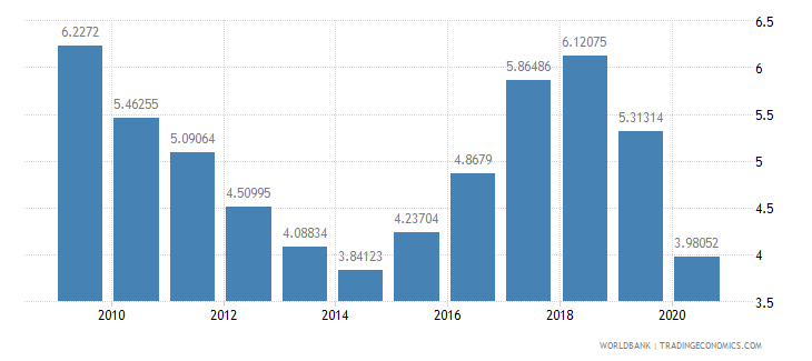 nigeria workers remittances and compensation of employees received percent of gdp wb data