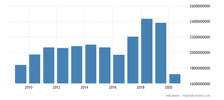 nigeria workers remittances and compensation of employees received us dollar wb data