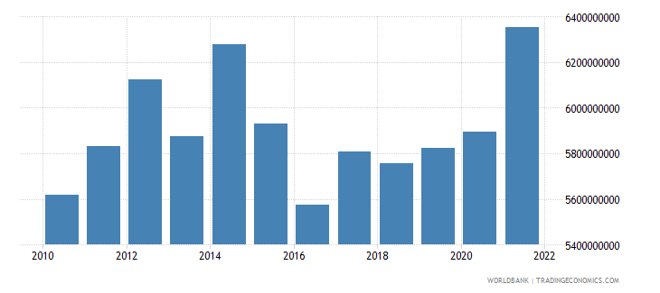 norway agriculture value added constant 2000 us dollar wb data