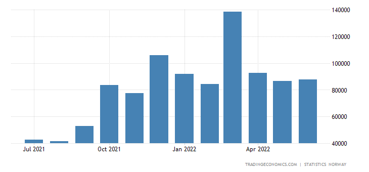 Norway Balance of Trade