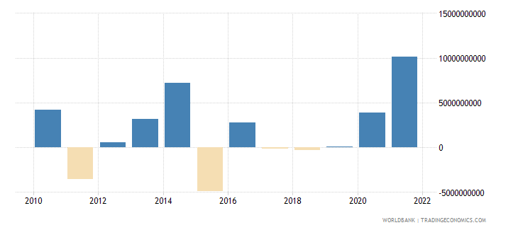 norway changes in net reserves bop us dollar wb data