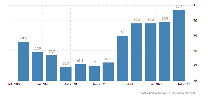 Norway Employment Rate