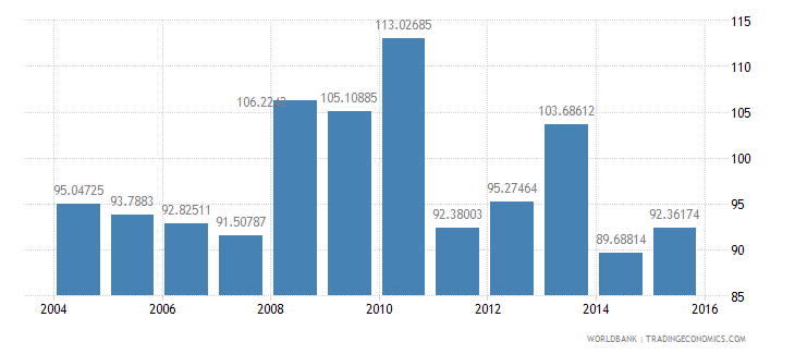 norway energy use kg of oil equivalent per dollar1 000 gdp constant 2005 ppp wb data