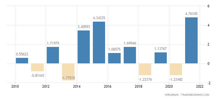 norway exports of goods and services annual percent growth wb data