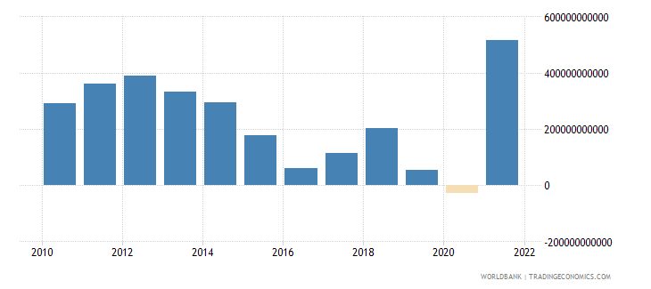 norway external balance on goods and services current lcu wb data