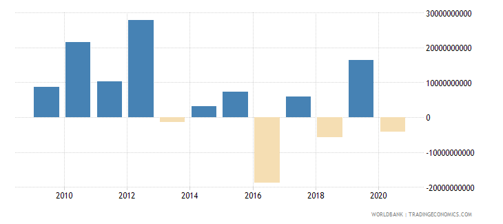 norway foreign direct investment net inflows bop us dollar wb data