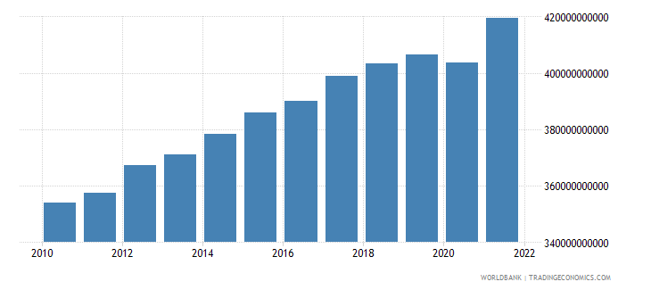 norway gdp constant 2000 us dollar wb data