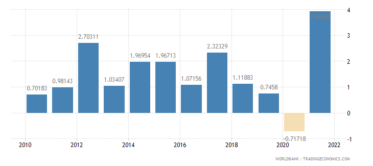 norway gdp growth annual percent wb data