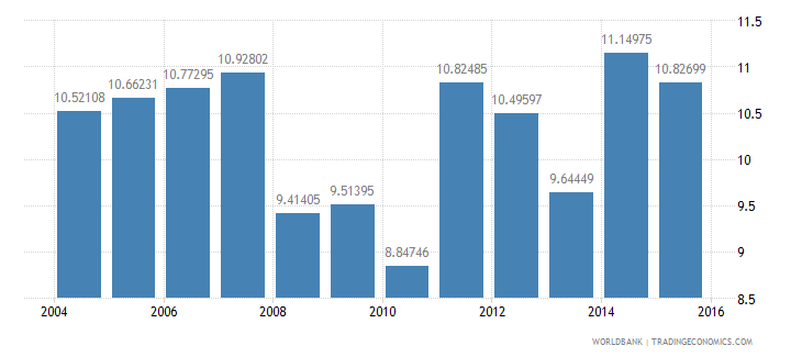 norway gdp per unit of energy use constant 2005 ppp dollar per kg of oil equivalent wb data
