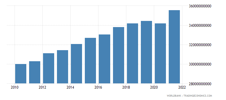 norway gdp ppp constant 2005 international dollar wb data