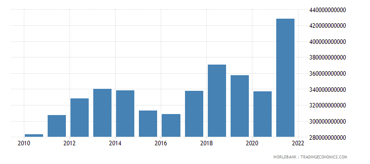 norway gdp ppp us dollar wb data