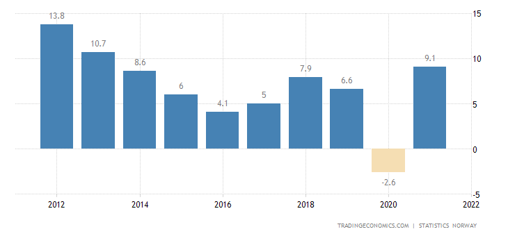 Norway Government Budget
