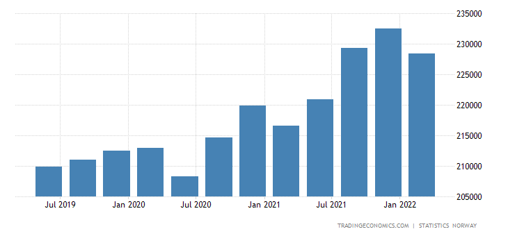 Norway Government Spending
