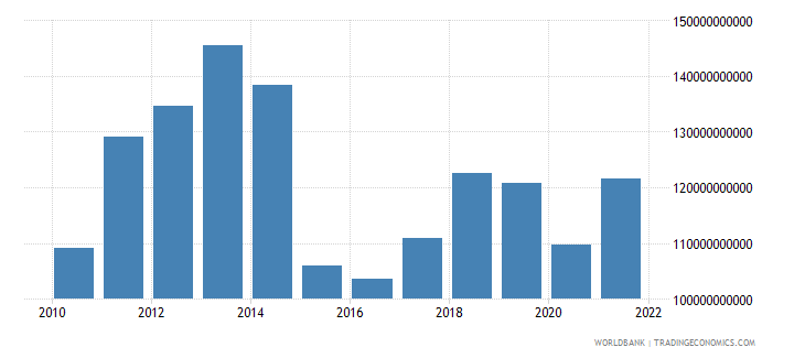 norway gross capital formation us dollar wb data