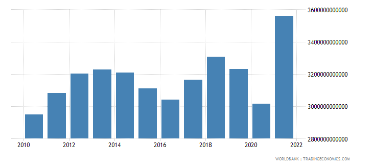 norway gross domestic income constant lcu wb data
