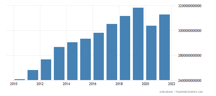 norway gross national expenditure constant lcu wb data