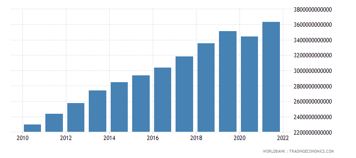 norway gross national expenditure current lcu wb data