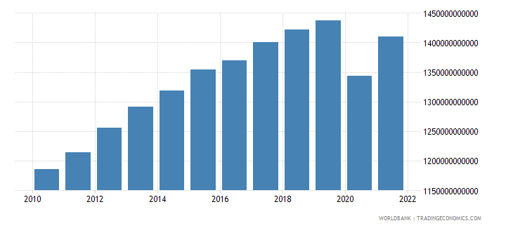 norway household final consumption expenditure constant lcu wb data