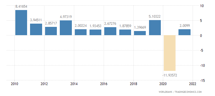 norway imports of goods and services annual percent growth wb data