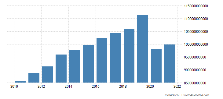 norway imports of goods and services constant lcu wb data