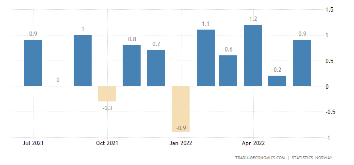 Norway Inflation Rate MoM