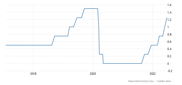 Norway Interest Rate