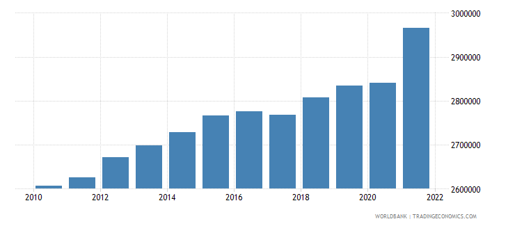 norway labor force total wb data