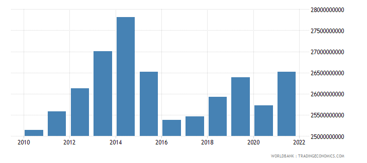 norway manufacturing value added constant 2000 us dollar wb data