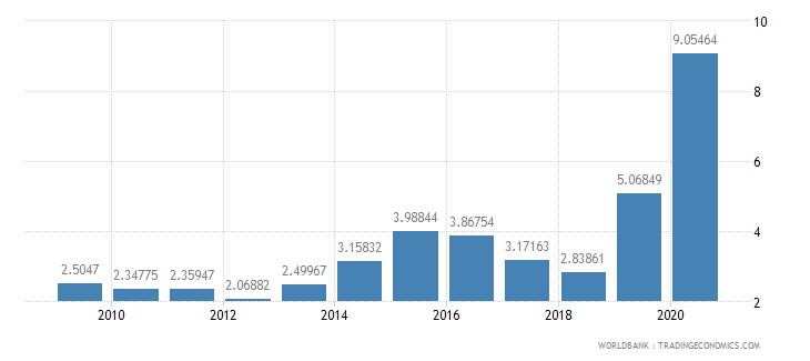 norway merchandise exports to developing economies in east asia  pacific percent of total merchandise exports wb data