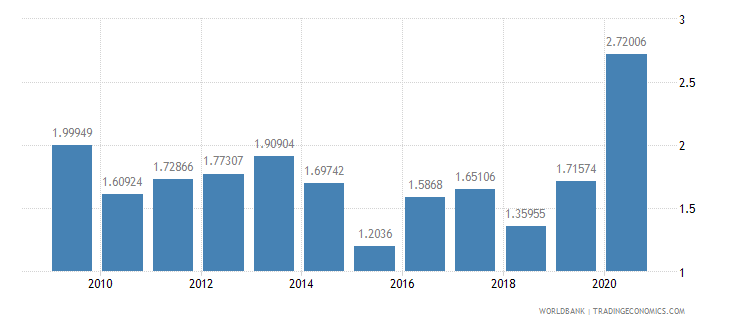 norway merchandise exports to developing economies in europe  central asia percent of total merchandise exports wb data