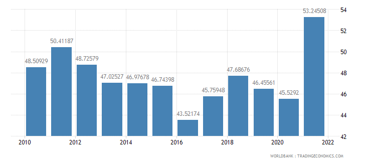 norway merchandise trade percent of gdp wb data
