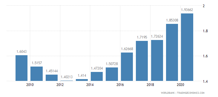 norway military expenditure percent of gdp wb data