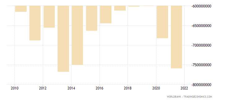 norway net current transfers from abroad us dollar wb data