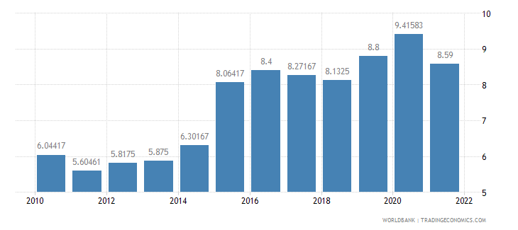 norway official exchange rate lcu per us dollar period average wb data
