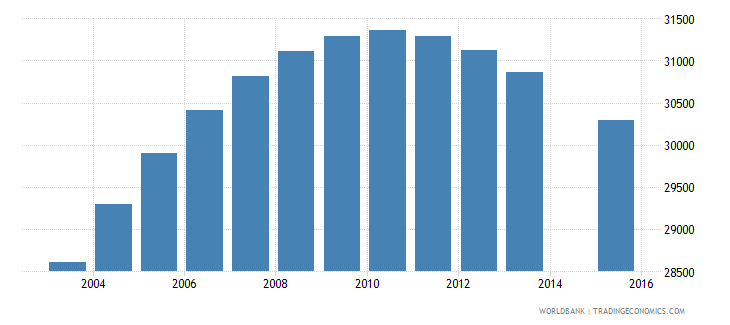 norway population age 15 female wb data