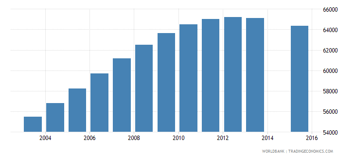 norway population age 18 total wb data