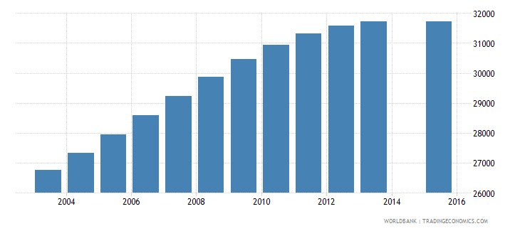 norway population age 19 female wb data