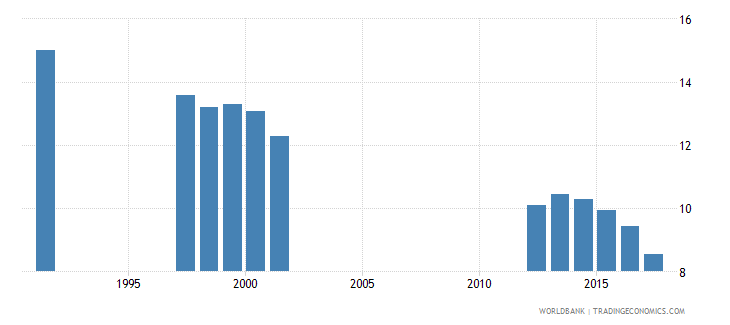 norway pupil teacher ratio tertiary wb data